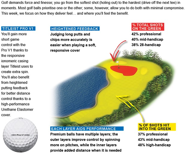 The true value of the modern golf ball: Feel