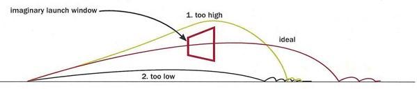 Launch Angle
